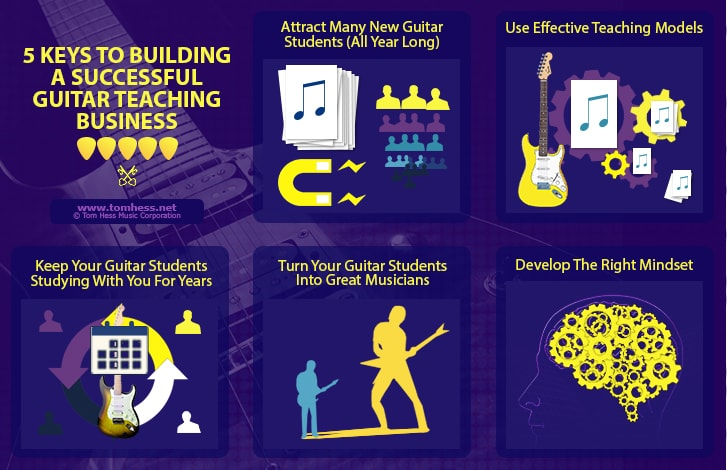 How To Build A Thriving Guitar Teaching Business