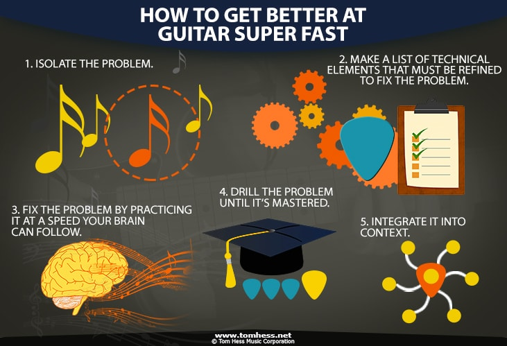 How To Get Better At Guitar Fast