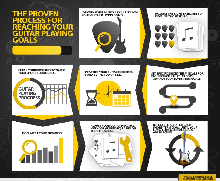 How To Reach Your Guitar Playing Goals