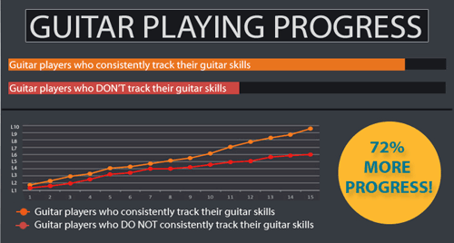 guitar playing progress bar graph