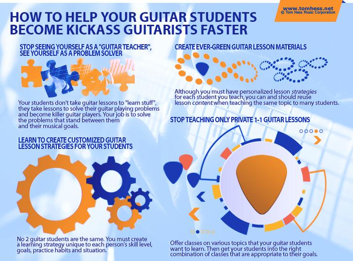 Best Guitar Method Materials
