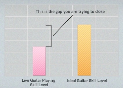 Ideal And Live Guitar Playing Skill Level
