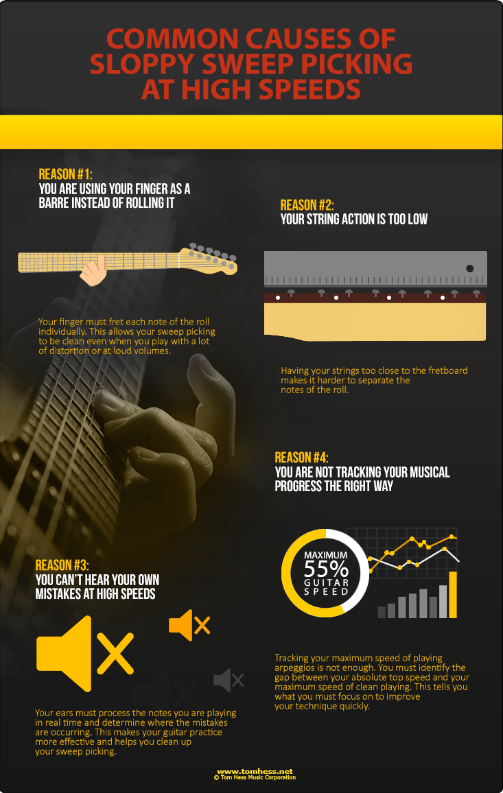 Guitar practice strategies
