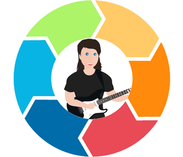 Guitar Student Lifecycle In Your Guitar Teaching Business