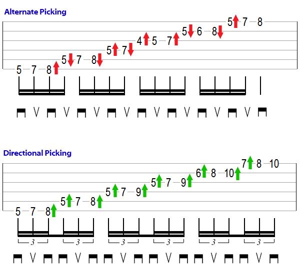 Alternative vs Directional Picking