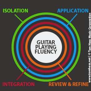 Guitar playing fluency diagram