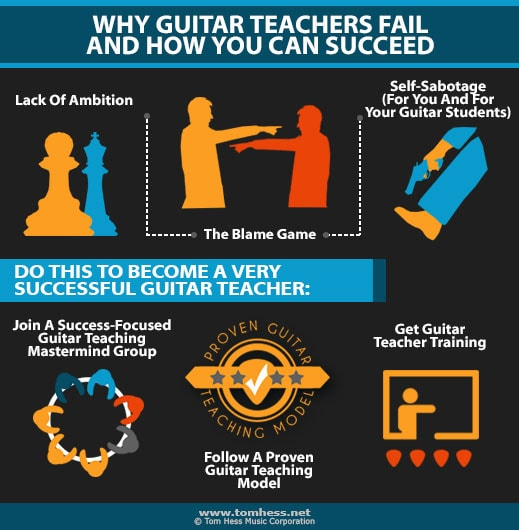 Reasons why guitar teachers fail and how you can succeed